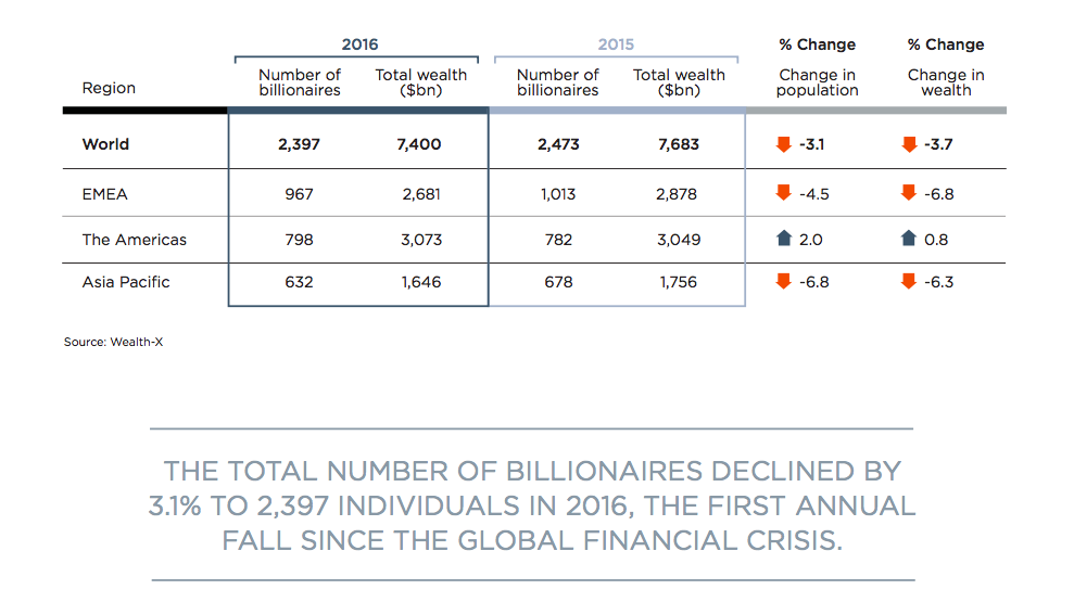 Wealth-X Billionaire Census 2017 reveals a global decrease of 3.1% in number of billionaires, first annual decrease since the global financial crisis